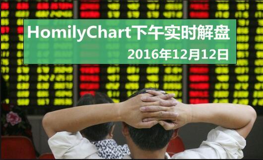 1212HomilyChart新加坡股市下午实盘讲解