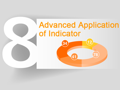 Lesson 8:Advanced Application of Indicator [Eight Courses of Technical Analysis]