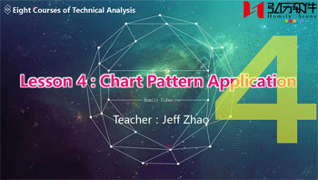 Lesson 4:Chart Pattern Application